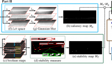 Small Target Detection Combining Regional Stability and Saliency in a Color Image