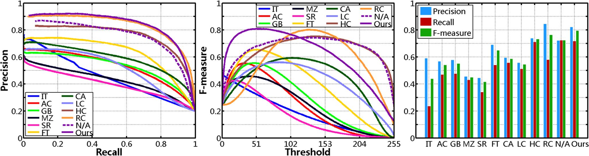 Regional Principal Color Based Saliency Detection - Figure 8