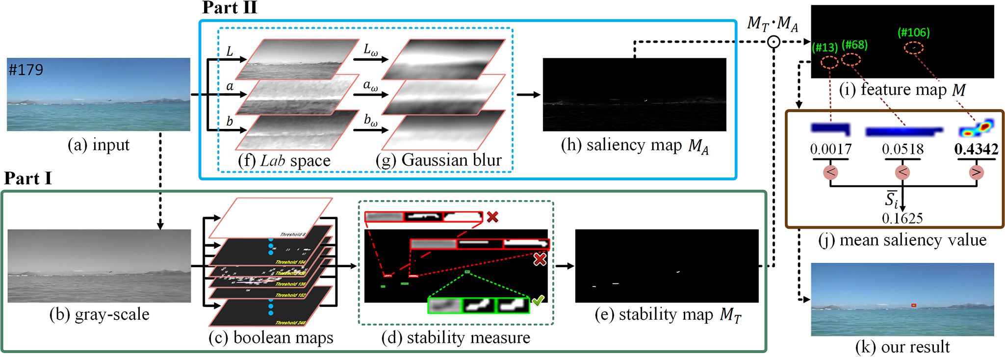 Small Target Detection Combining Regional Stability and Saliency in a Color Image - Framework