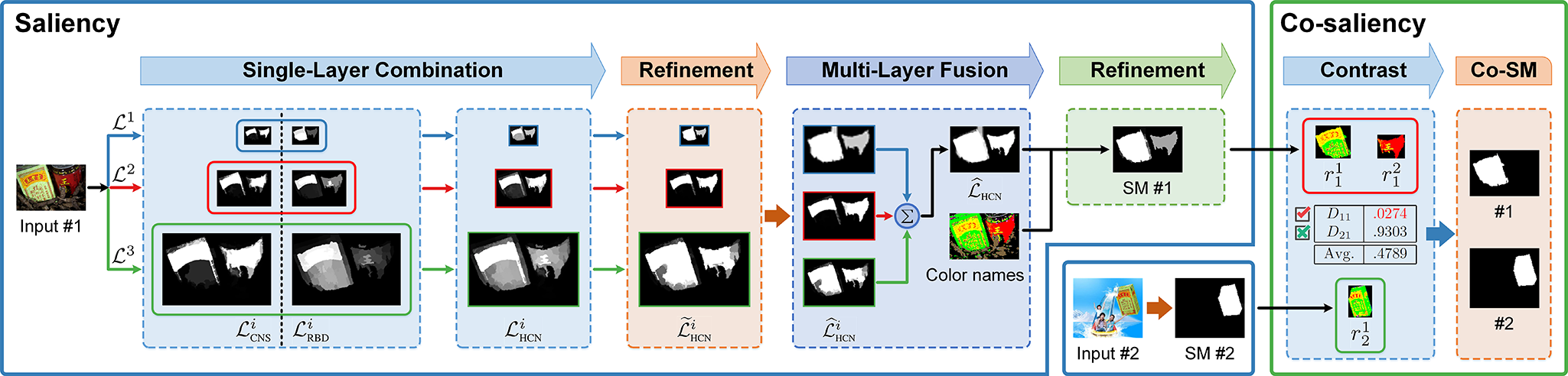 Hierarchical Co-salient Object Detection via Color Names - Pipeline