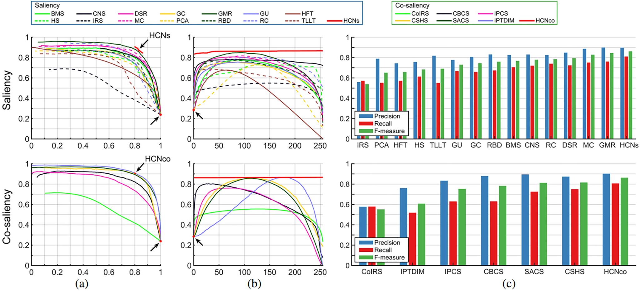 Hierarchical Co-salient Object Detection via Color Names - Figure 6