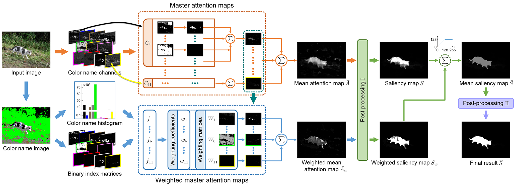 Exploiting Color Name Space for Salient Object Detection - Framework